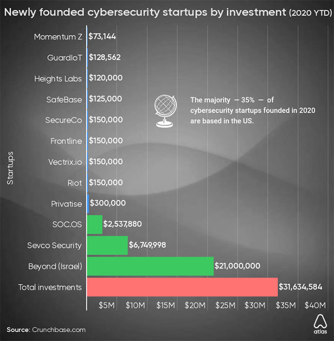 Cybersecurity Companies By Funding