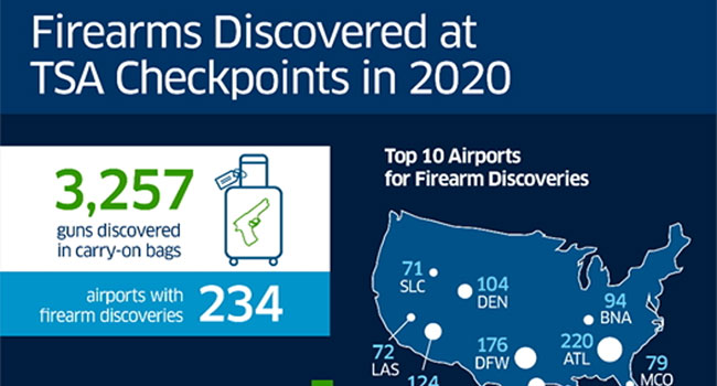 Airport Firearm Detection more than Doubles in 2020